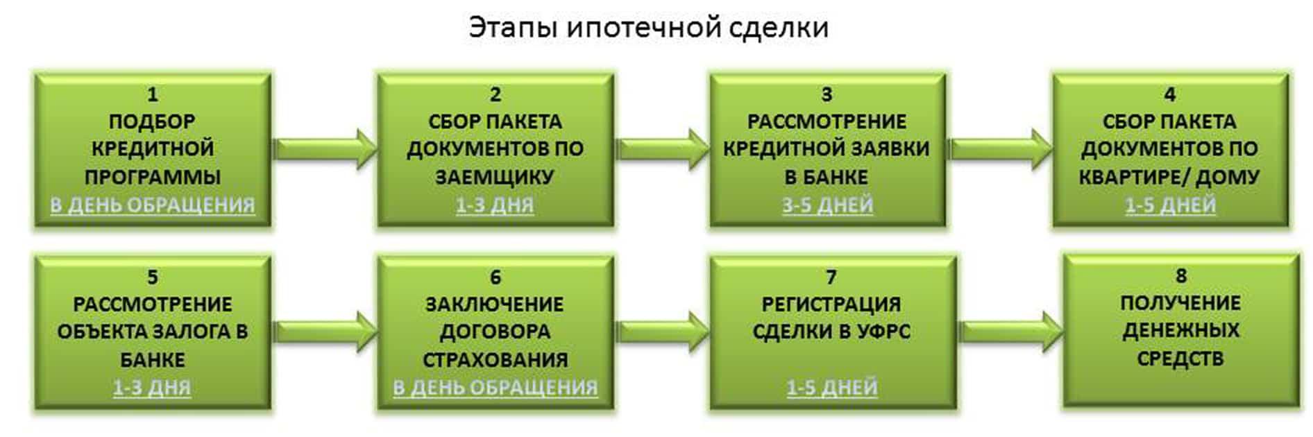 этапы ипотечной сделки