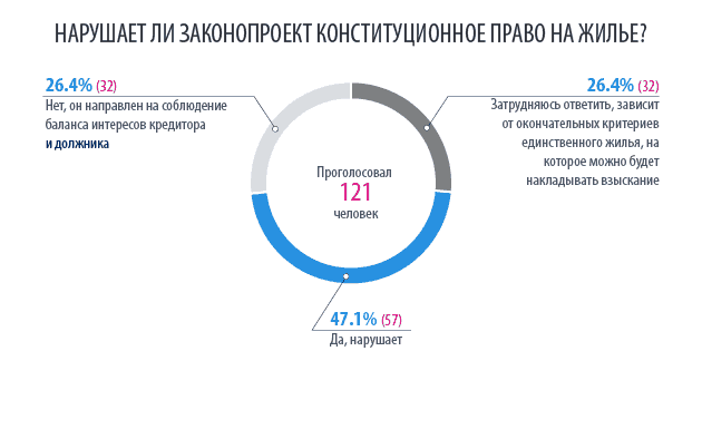 Итоги опроса о нарушении Конституции нового законопроекта