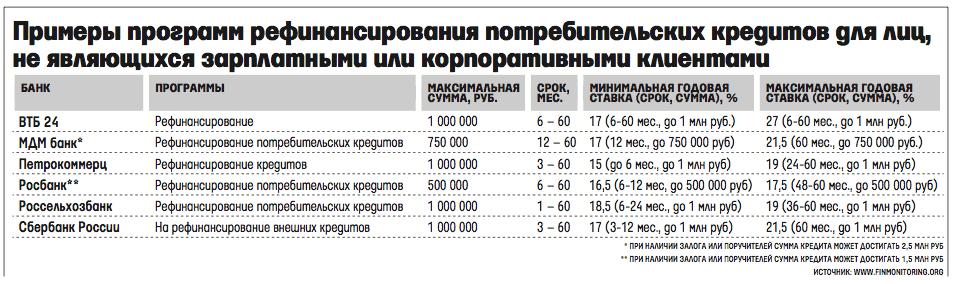 Программы потребительского рефинансирования