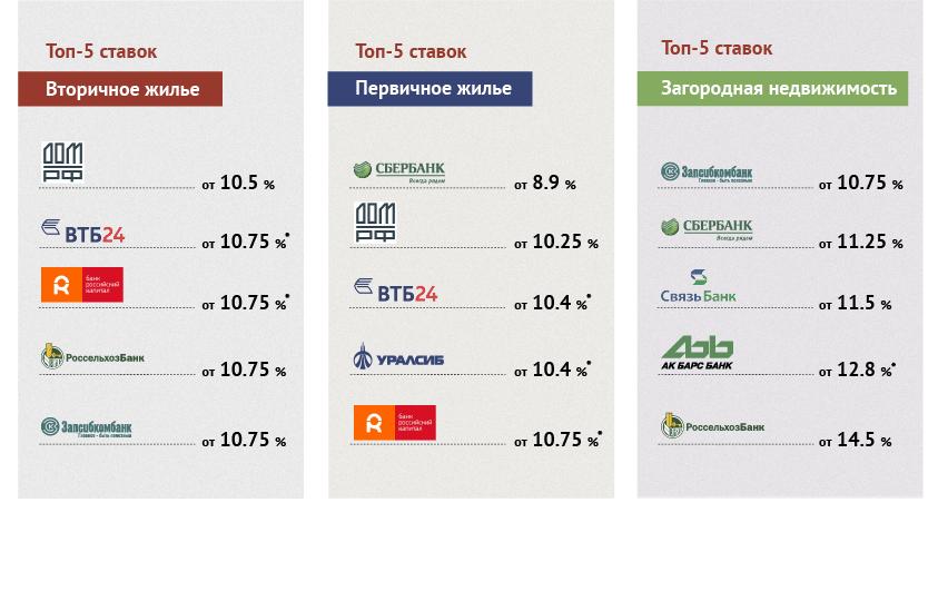 Рейтинг банков по ипотеке