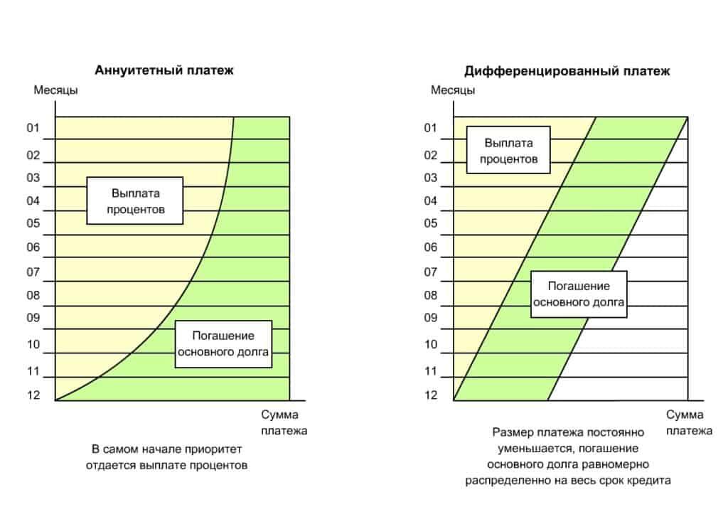 Схемы и варианты досрочного погашения ипотечного кредита