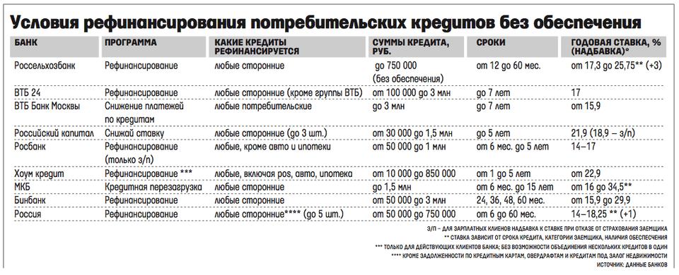 Пример условий различных банков России