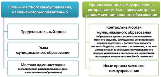 Муниципальные органы