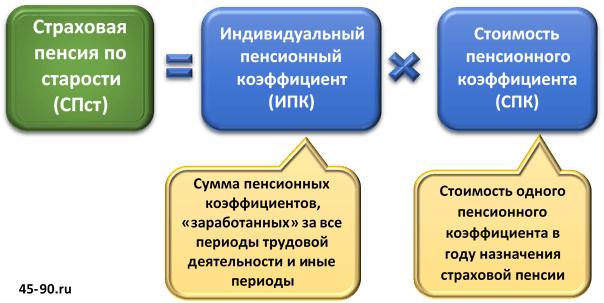 Страховая пенсия - что это? Трудовая страховая пенсия. Пенсионное обеспечение в России