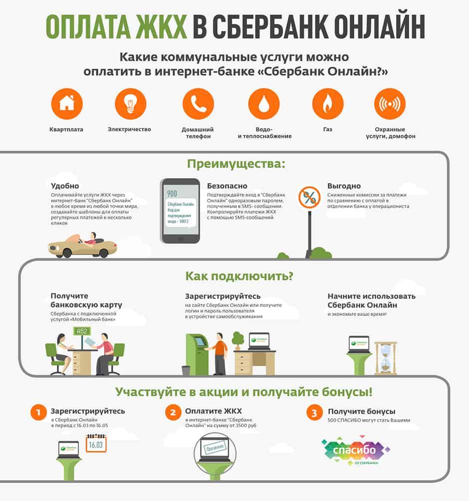 Оплата ЖКХ через «Сбербанк Онлайн»