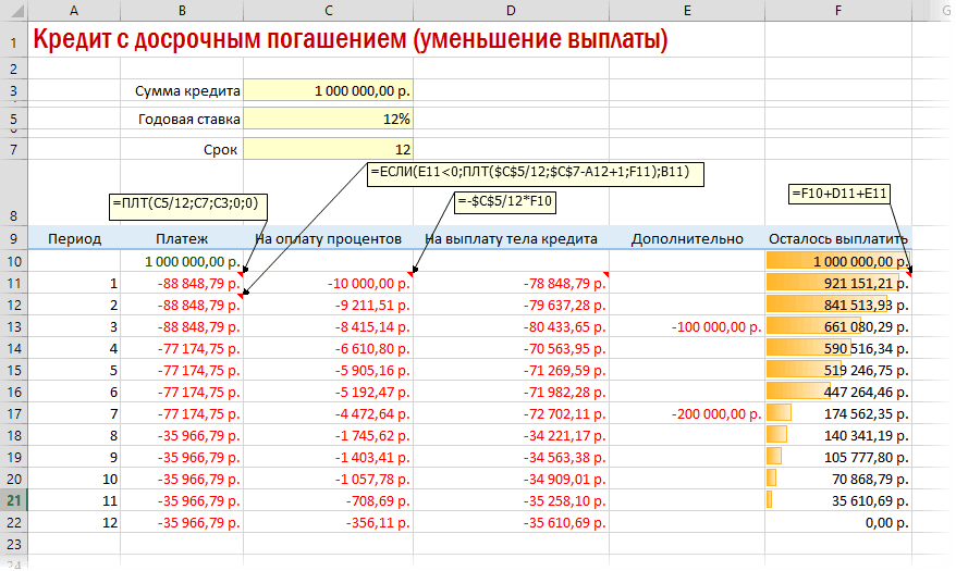 Пример дифференцированного графика