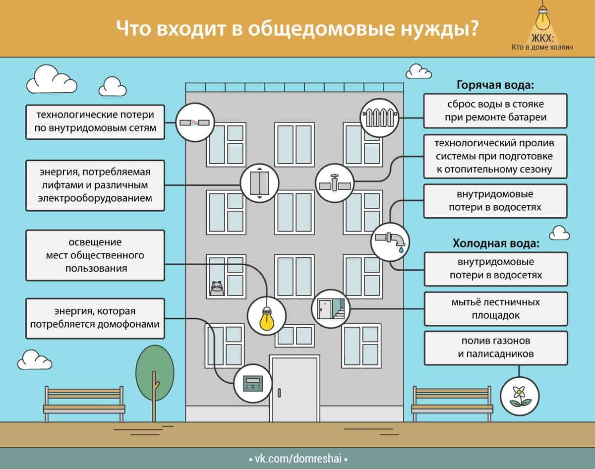 норматив потребления коммунальных услуг на общедомовые нужды 2019