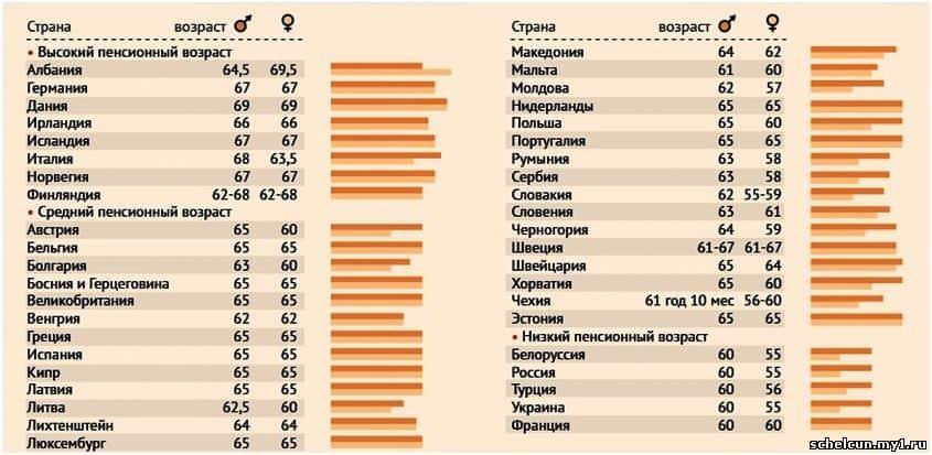 Страны с лучшим пенсионным обеспечением