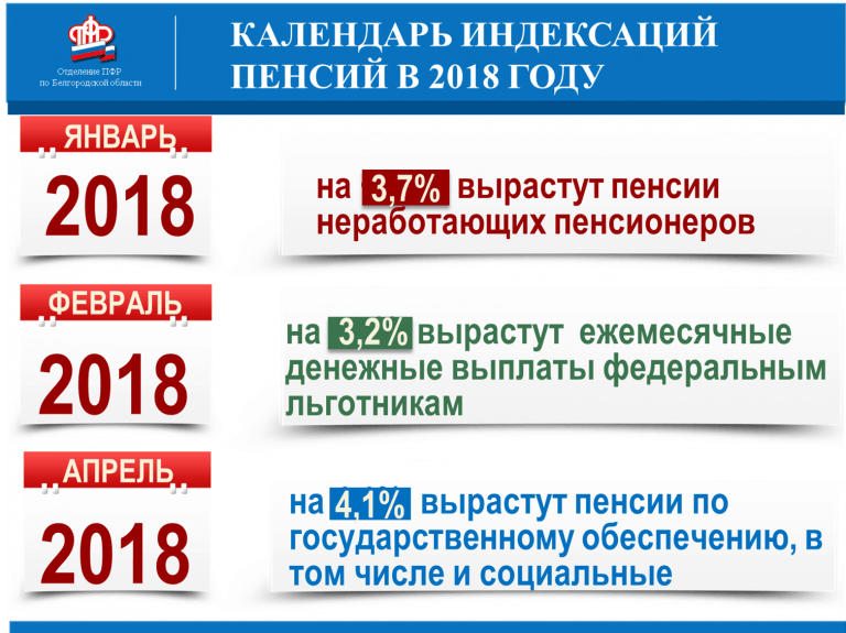 Календарь индексации