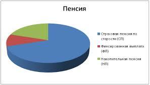 График пенсии