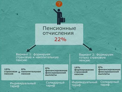 пенсионные отчисления 22%