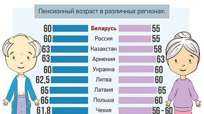 Таблица возраста