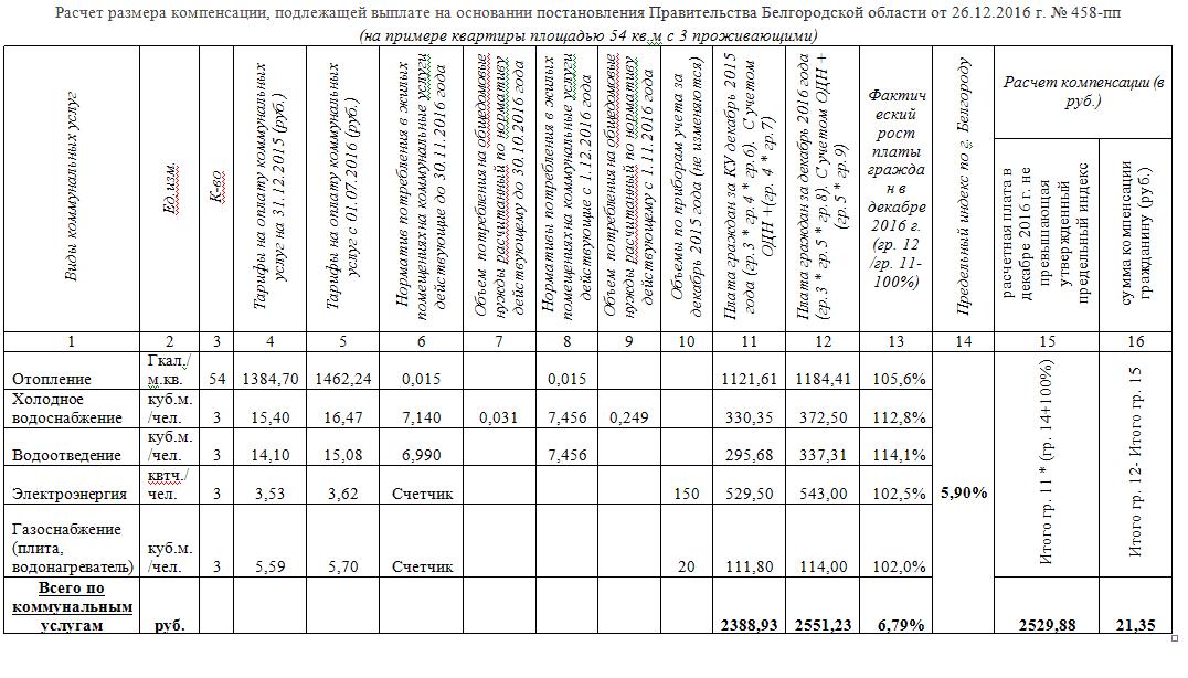 размер компенсации за коммунальные услуги