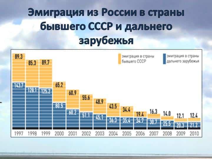 график иммиграции в другие страны