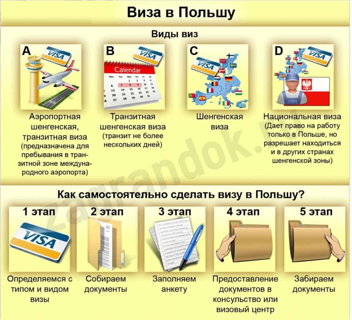 как самостоятельно сделать визу в Польшу