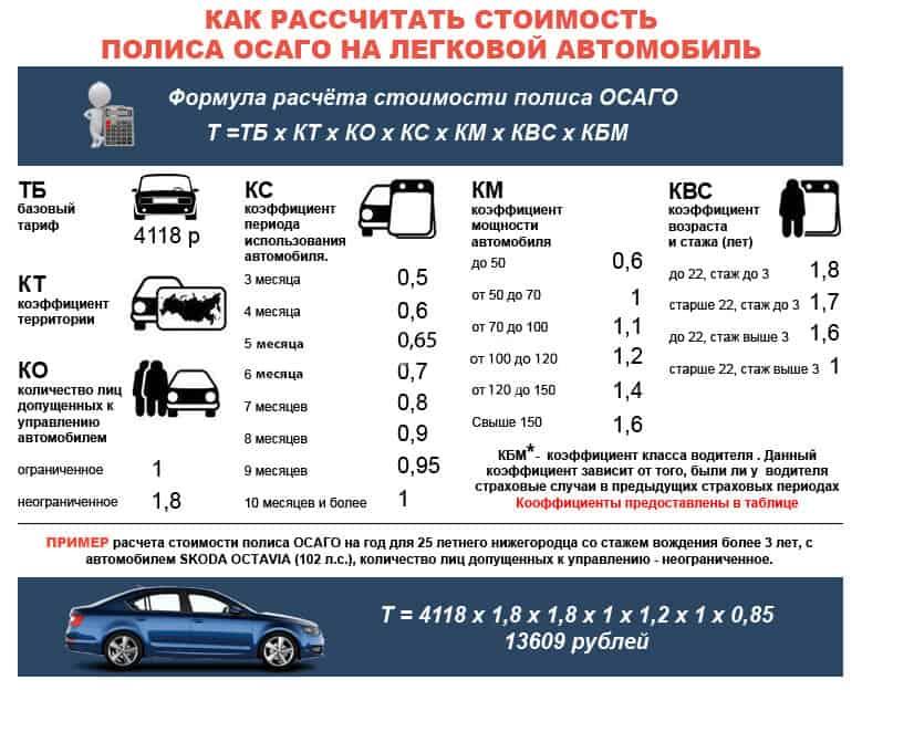 Коэффициент КВС возраста и стажа водителя при расчете ОСАГО