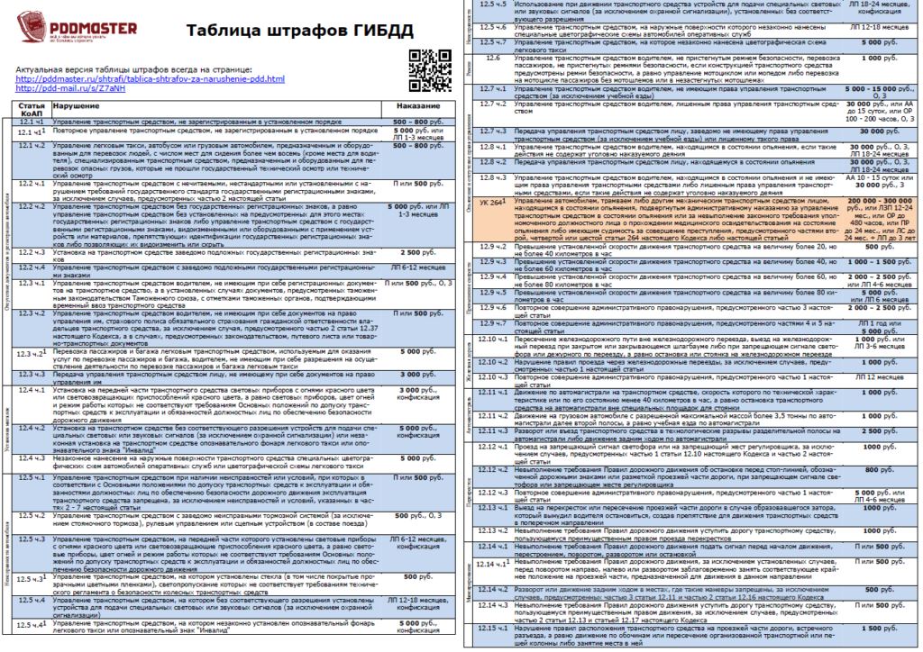 таблица штрафов ГИБДД 1