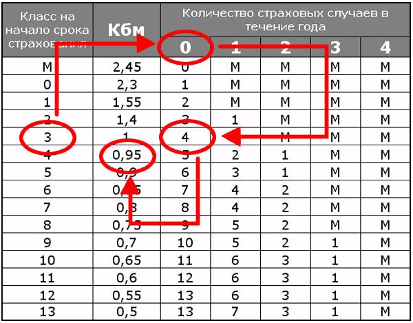 расчет КБМ по таблице