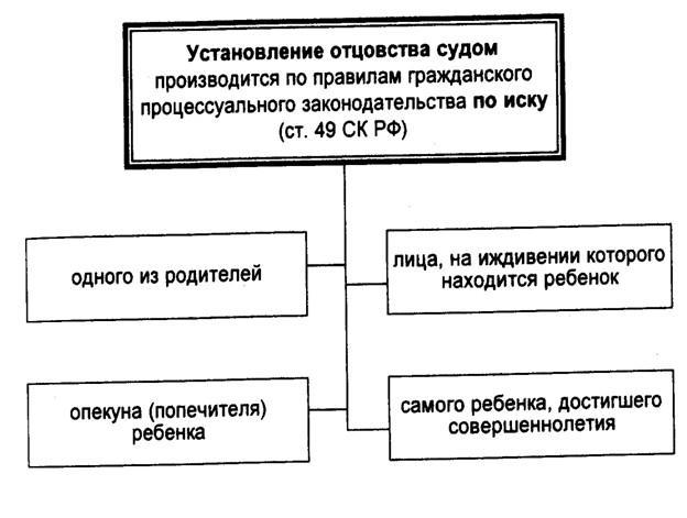 Процедура установления отцовства в судебном порядке пошаговая инструкция