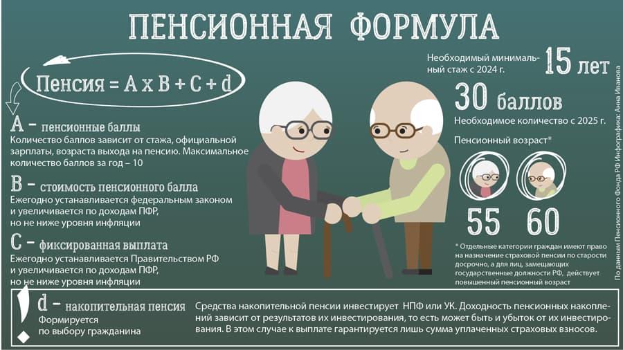 Минимальный рабочий стаж для пенсии