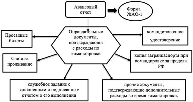 Пример определения суммы суточных