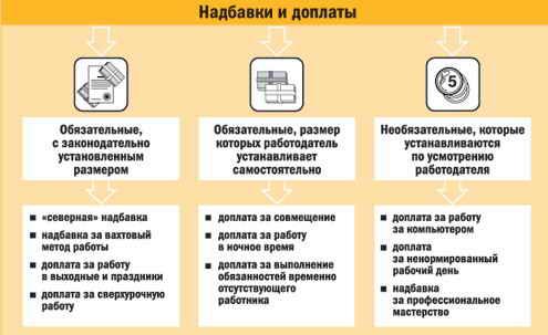 надбавки и доплаты