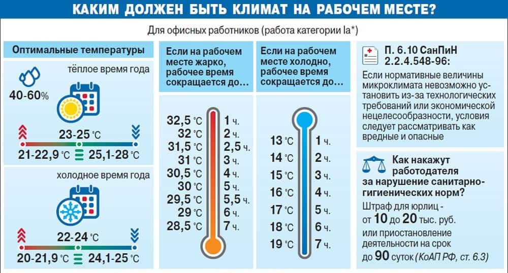 Нормы часов для сокращения рабочего дня при высокой температуре воздуха