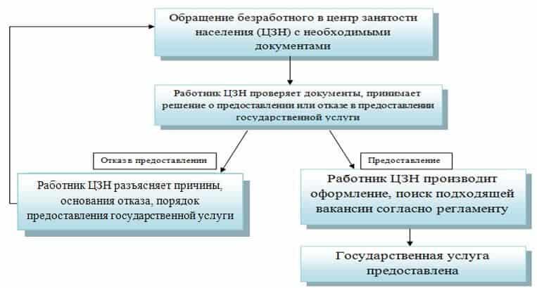 схема биржи труда