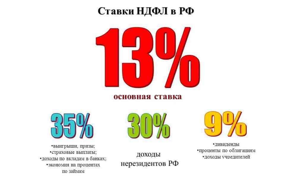 ставки НДФЛ в РФ