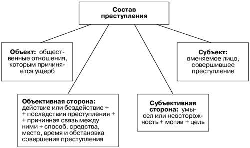 элементы составов преступления