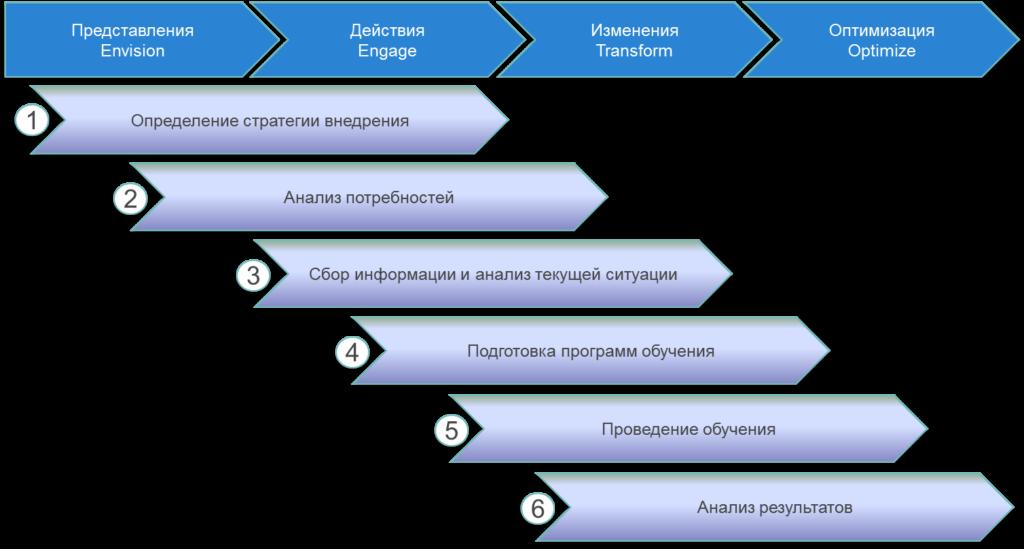 Примеры вопросов на интервью по компетенции