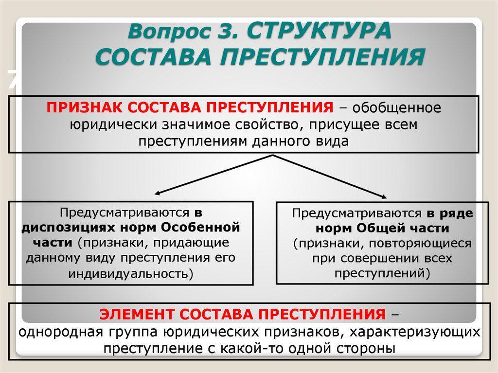 Структурное распределение состава преступлений