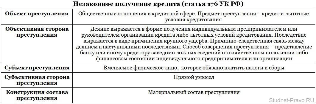 статья 176 УК РФ