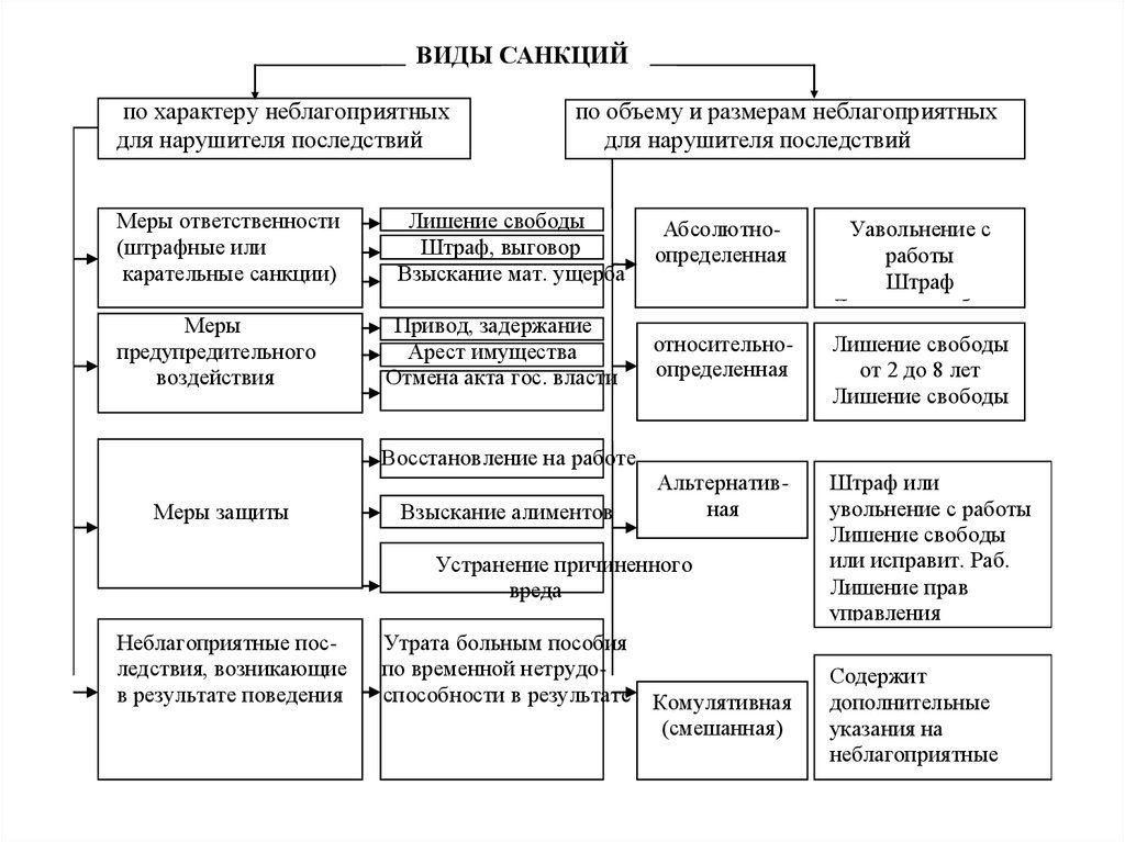 Санкции – основное понятие и подразделение на категории