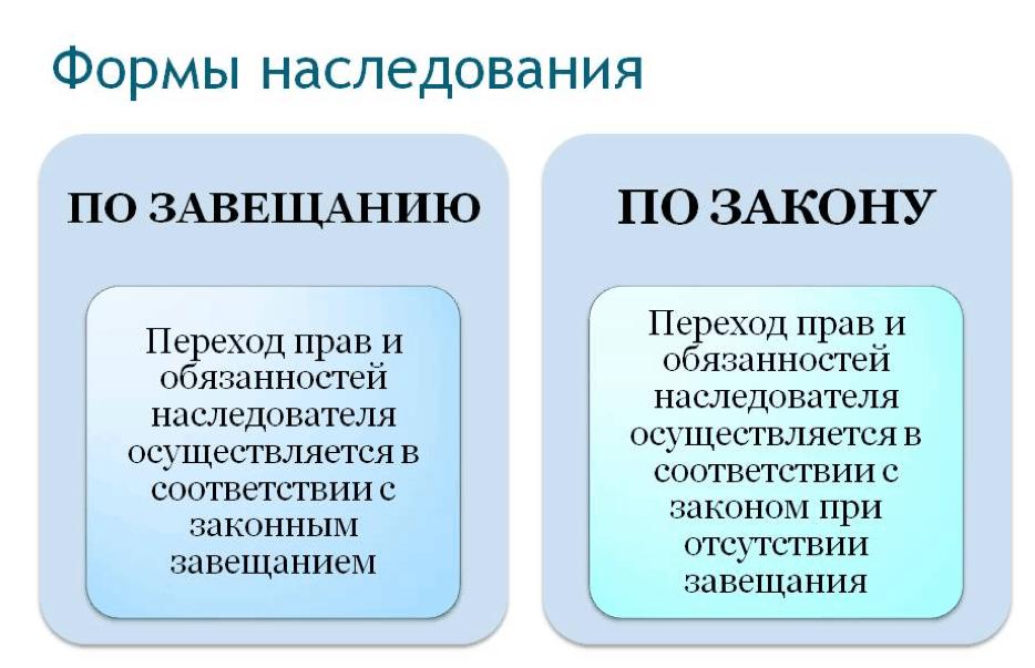 Виды завещаний по законодательству РФ