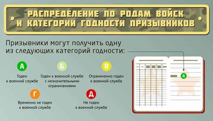 Главные категории военной годности