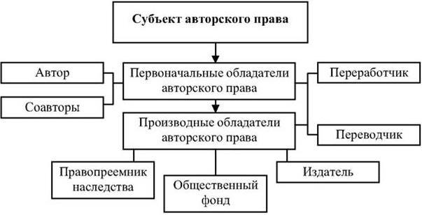 Субъекты и объекты авторского права