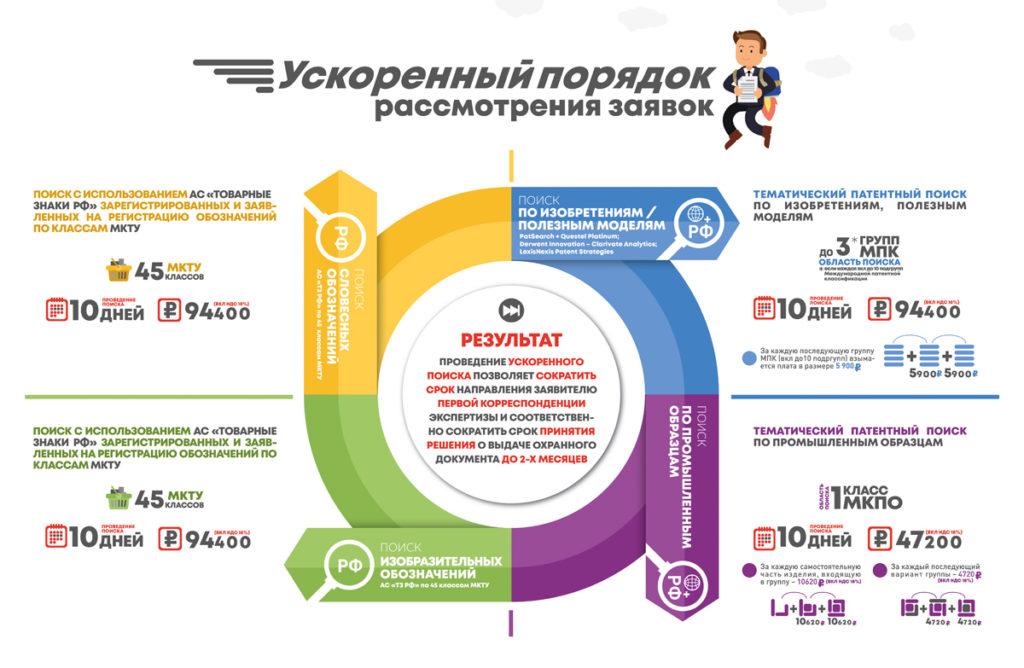 Сервис trademark-support.ru