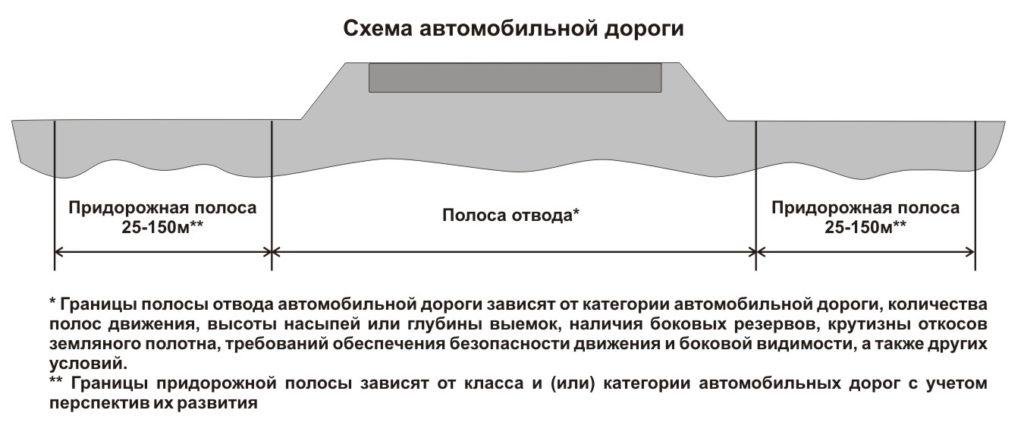 Проектирование дорожных полос