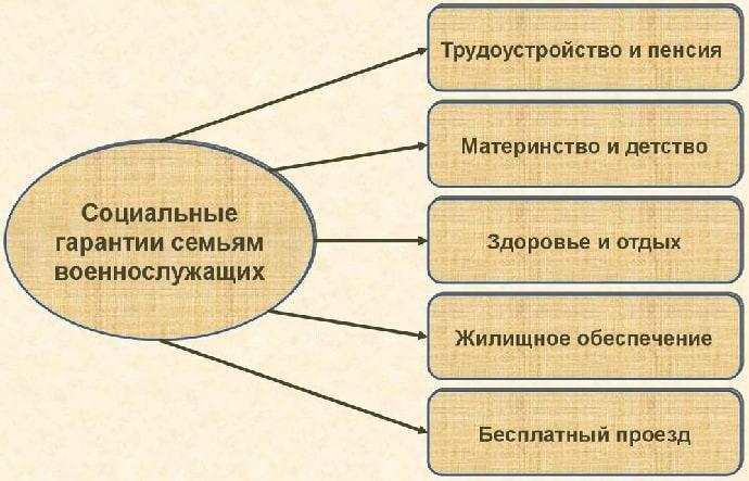 Социальный пакет для контрактников