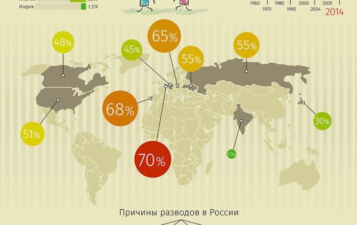 Процент разводов в России на 2019 год
