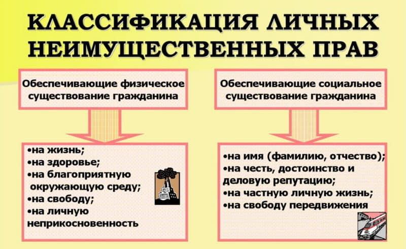 Классификация прав и их признаки