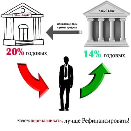Условия для проведения рефинансирования